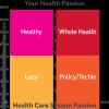 Health Passion Matrix