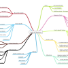 self monitoring mind map