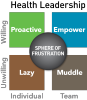 Healthy Leadership